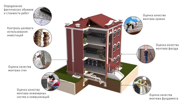 строительный аудит (финансово-технический аудит)